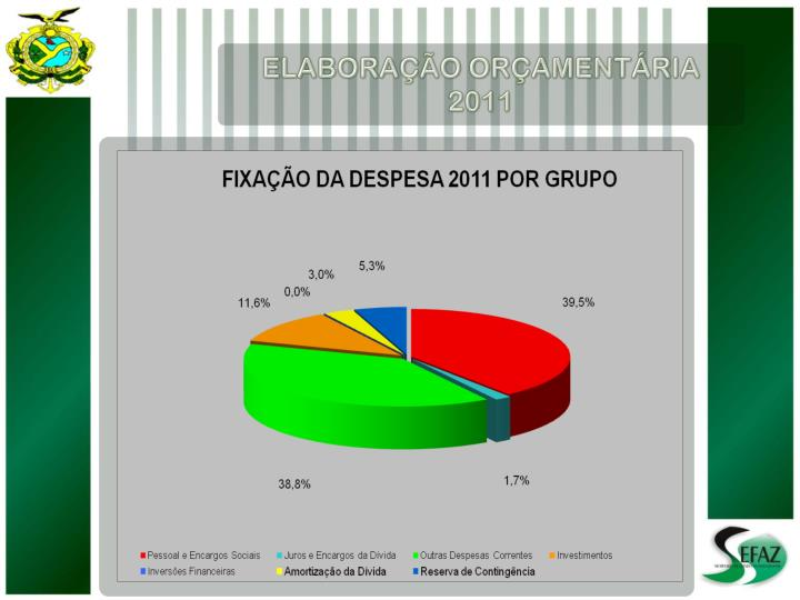 ELABORAÇÃO ORÇAMENTÁRIA 2011
