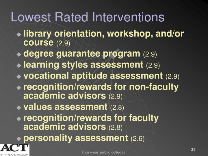 Lowest Rated Interventions