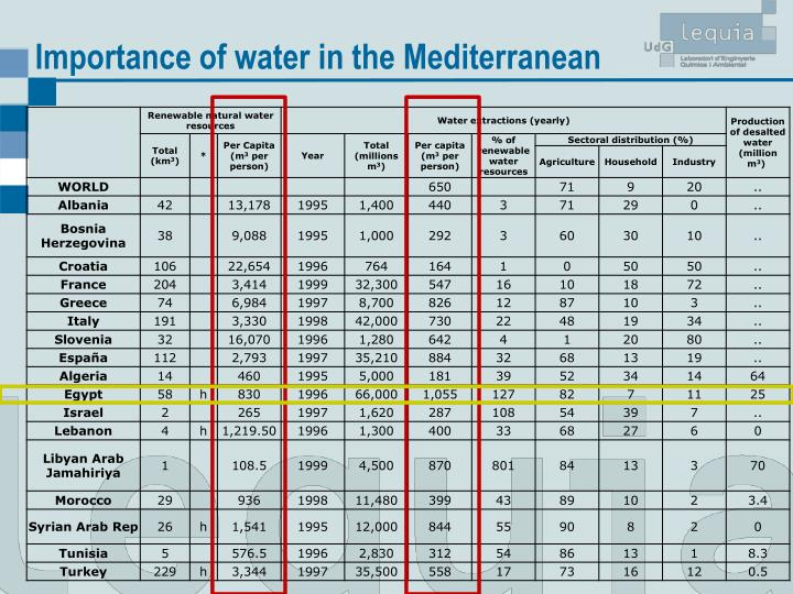 Importance of water in the Mediterranean