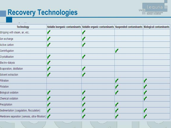 Recovery Technologies