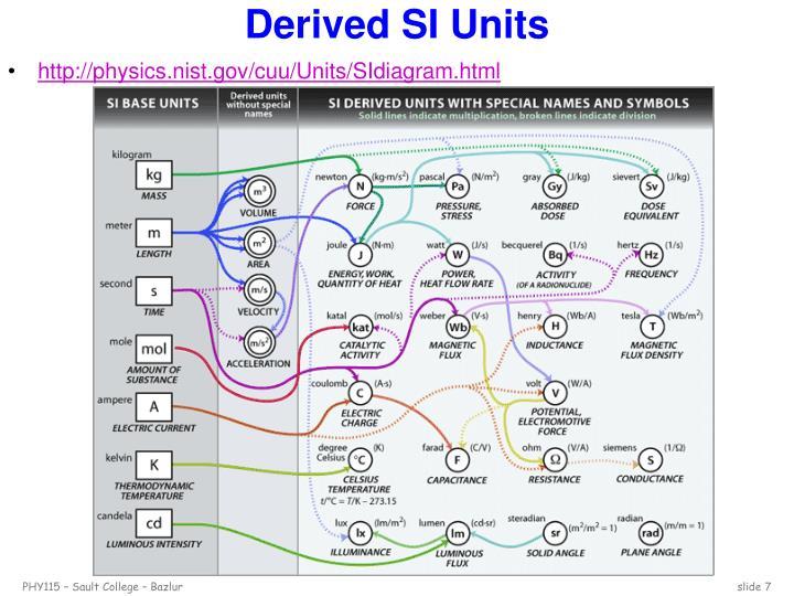 Derived SI Units
