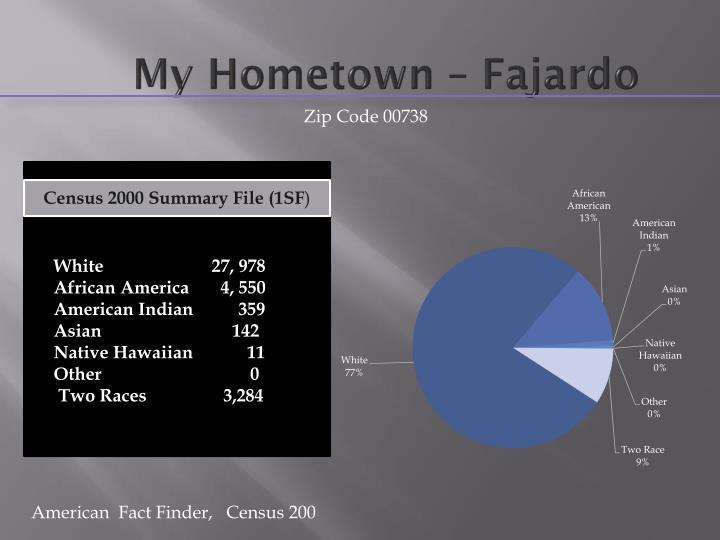 My Hometown – Fajardo