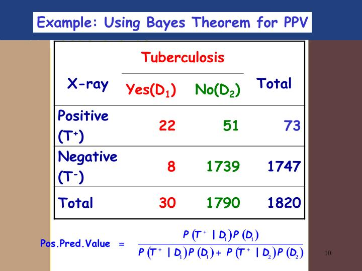 Example: Using Bayes Theorem for PPV