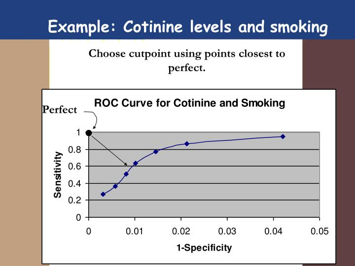 Example: Cotinine levels and