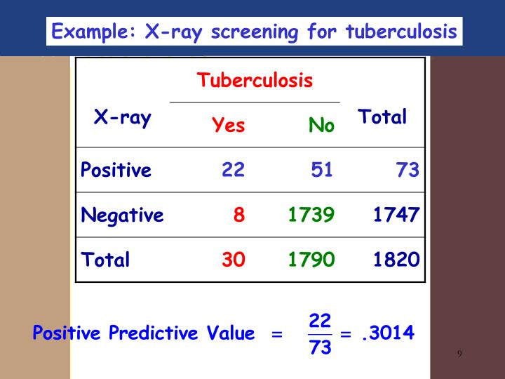Example: X-ray screening for tuberculosis