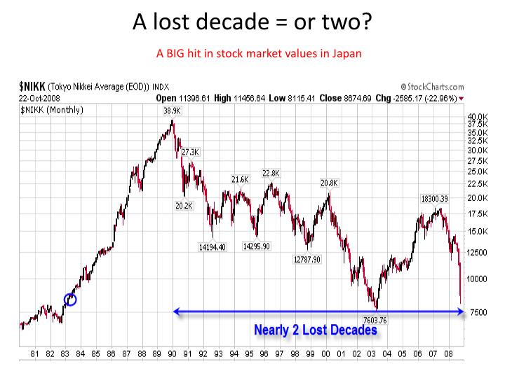 A lost decade = or two?