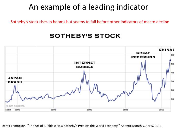 An example of a leading indicator