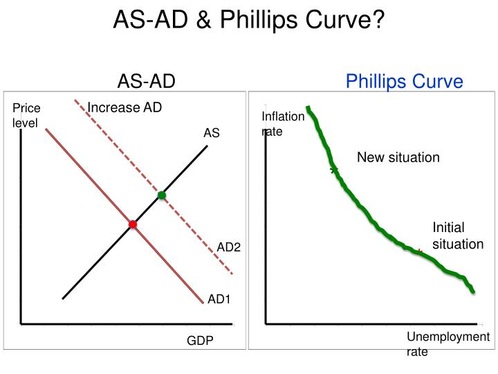 AS-AD & Phillips Curve?