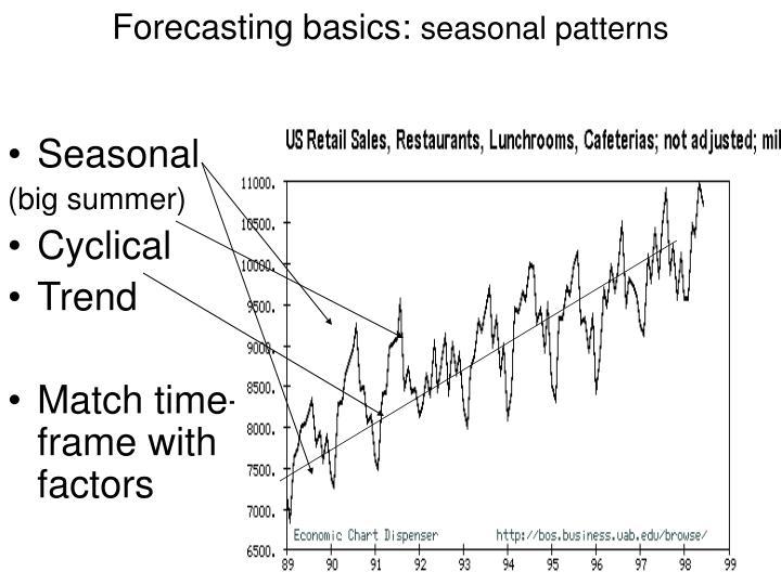 Forecasting basics: