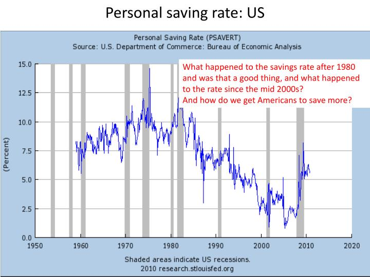 Personal saving rate: US