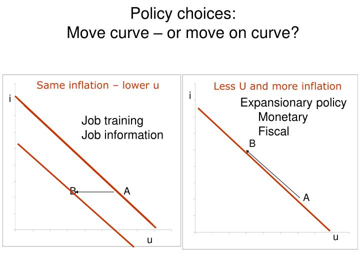 Policy choices: