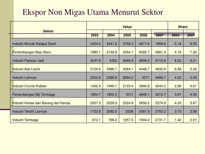 Ekspor Non Migas Utama Menurut Sektor