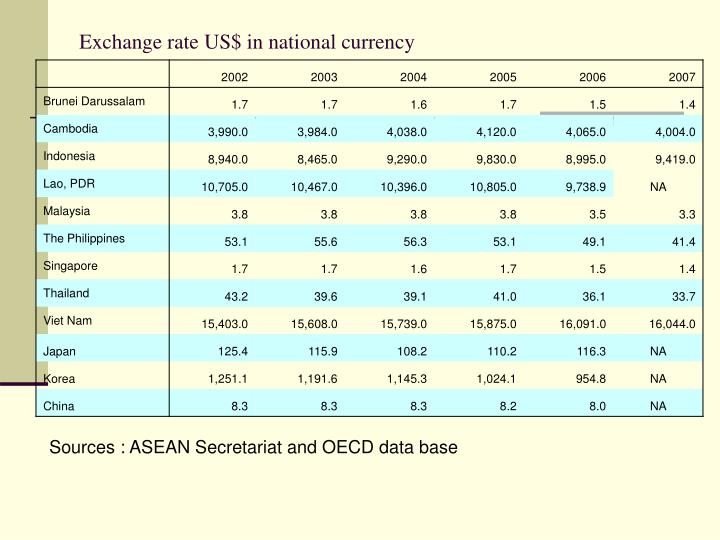 Exchange rate US$ in national currency