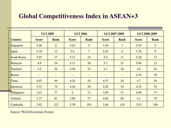 Global Competitiveness Index in ASEAN+3