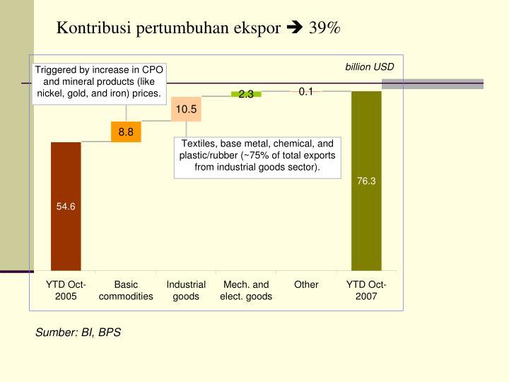 Kontribusi pertumbuhan ekspor