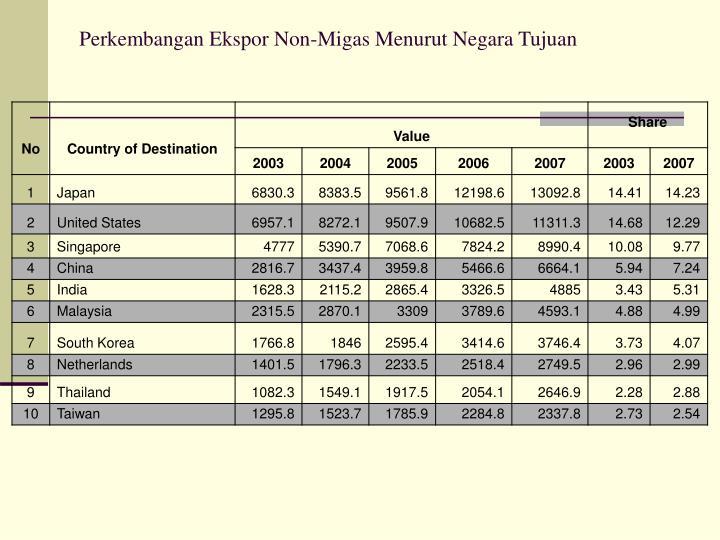 Perkembangan Ekspor Non-Migas Menurut Negara Tujuan