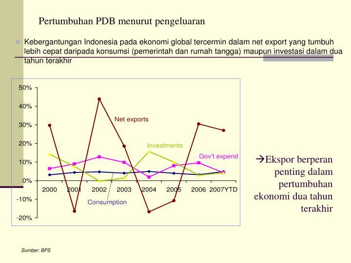 Pertumbuhan PDB menurut pengeluaran