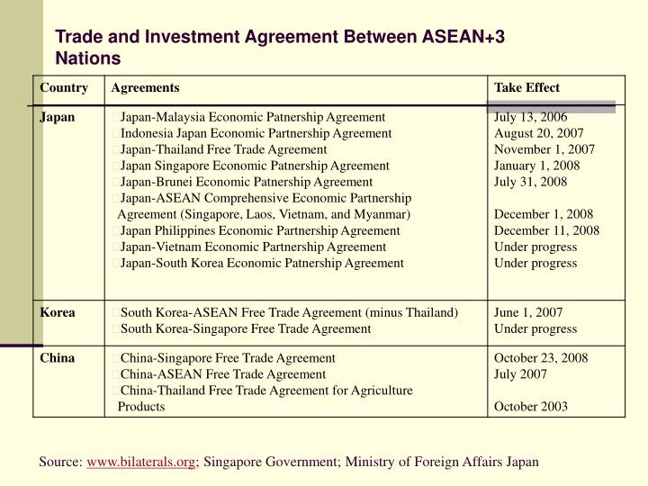 Trade and Investment Agreement Between ASEAN+3 Nations