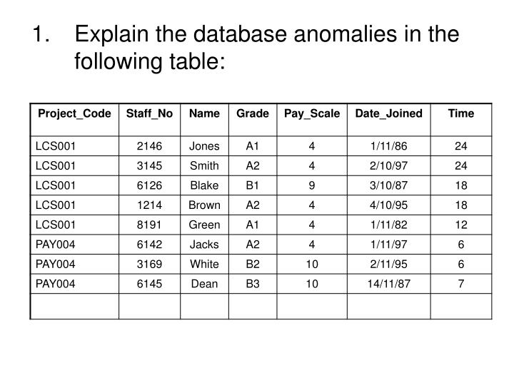 Explain the database anomalies in the