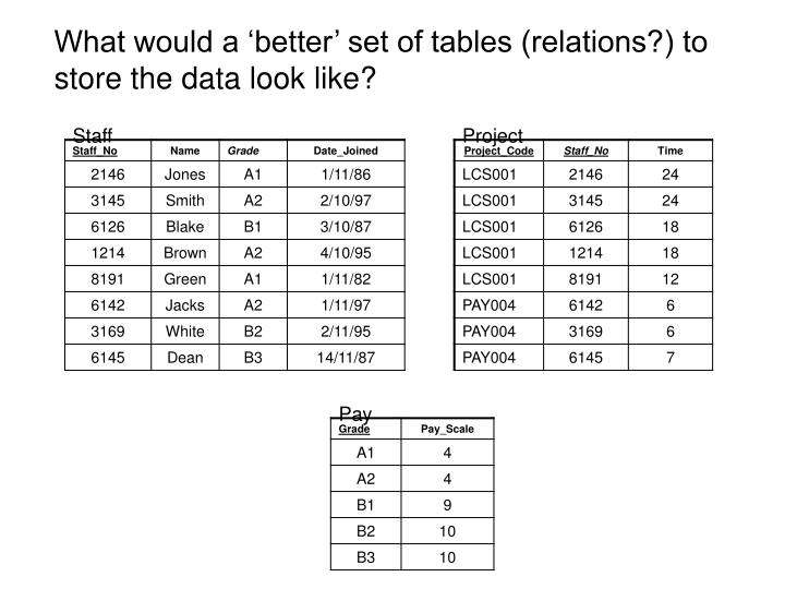 What would a 'better' set of tables (relations?) to store the data look like?