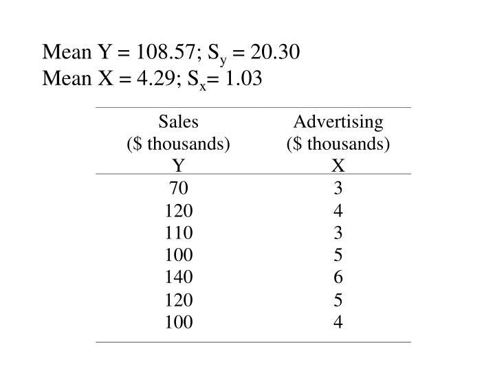 Mean Y = 108.57; S