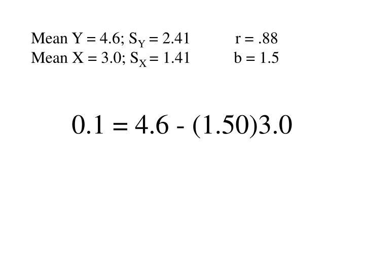 Mean Y = 4.6; S