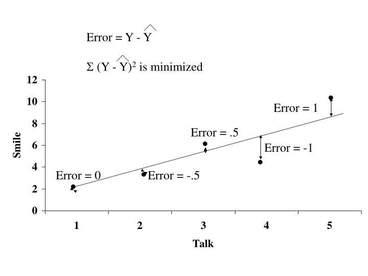 Error = Y - Y