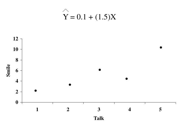 Y = 0.1 + (1.5)X