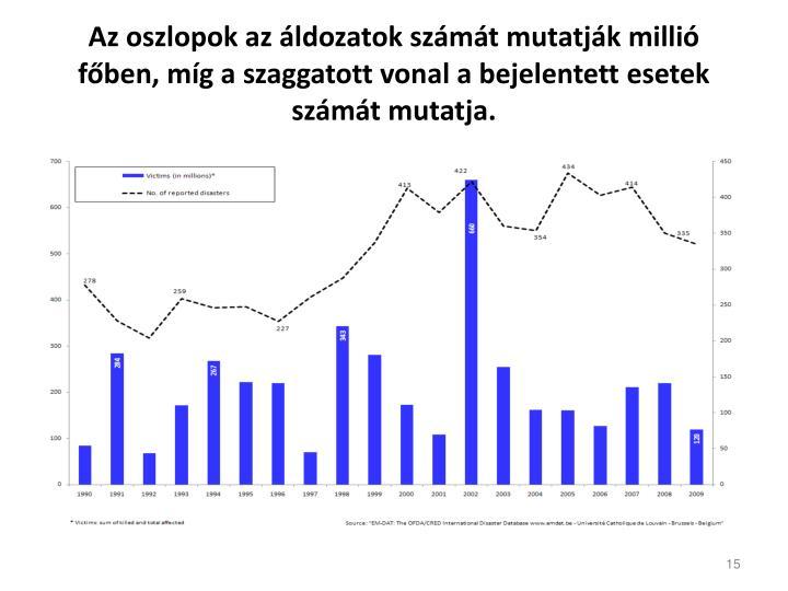Az oszlopok az áldozatok számát mutatják millió főben, míg a szaggatott vonal a bejelentett esetek számát mutatja.