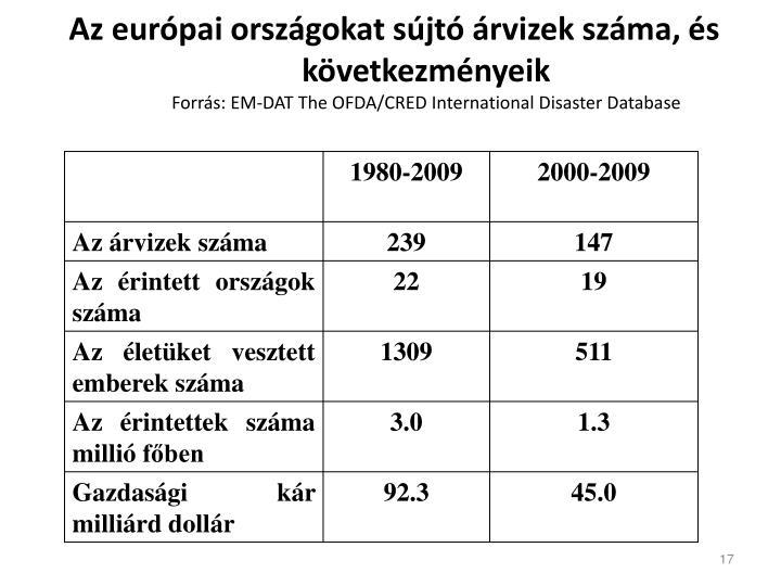Az európai országokat sújtó árvizek száma, és következményeik