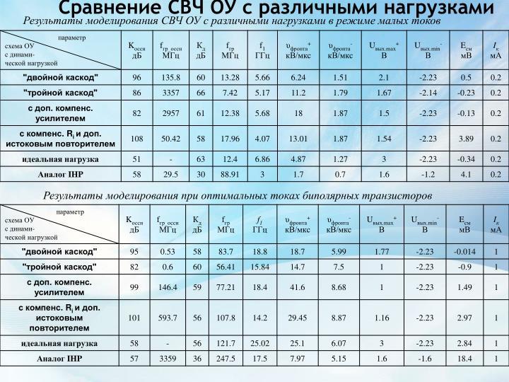 Сравнение СВЧ ОУ с различными нагрузками