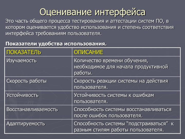 Оценивание интерфейса