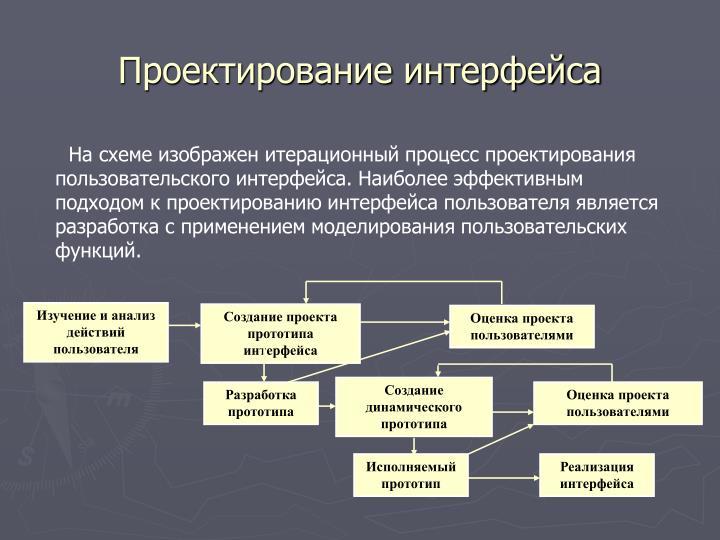 Проектирование интерфейса