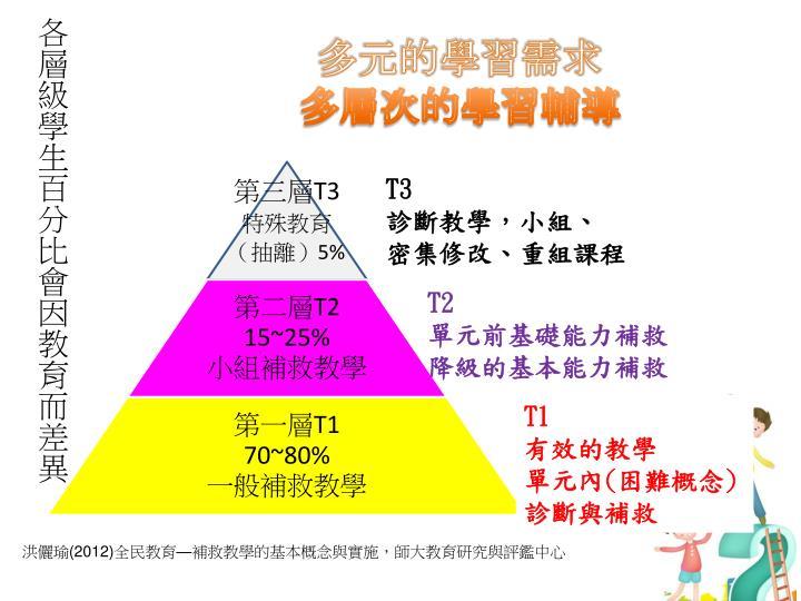各層級學生百分比會因教育而差異