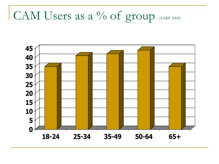 CAM Users as a % of group