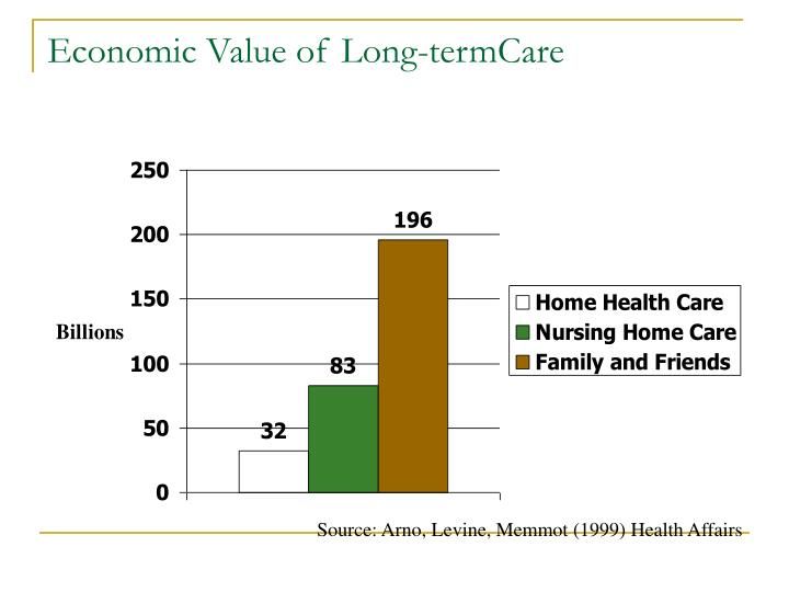 Economic Value of Long-termCare