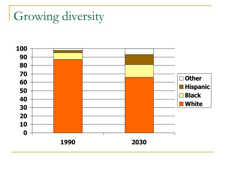 Growing diversity