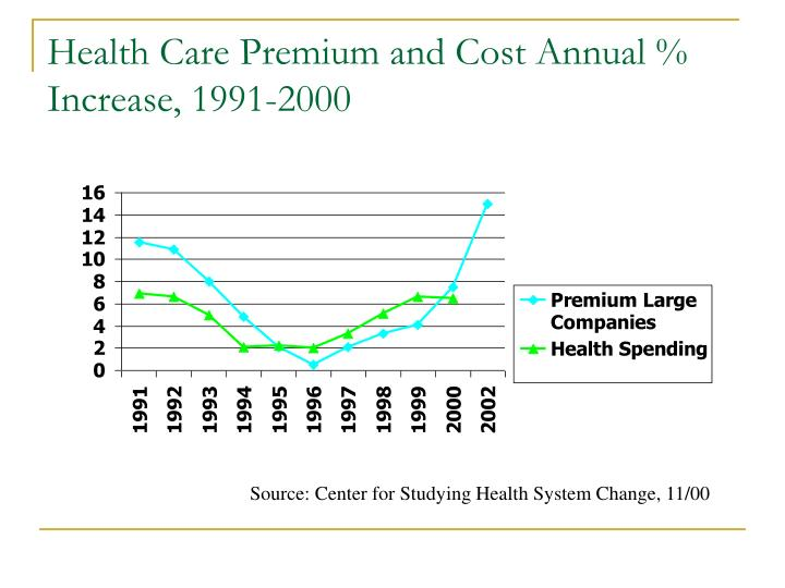 Health Care Premium and Cost Annual % Increase, 1991-2000