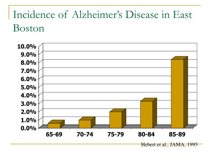 Incidence of Alzheimer's Disease in East Boston