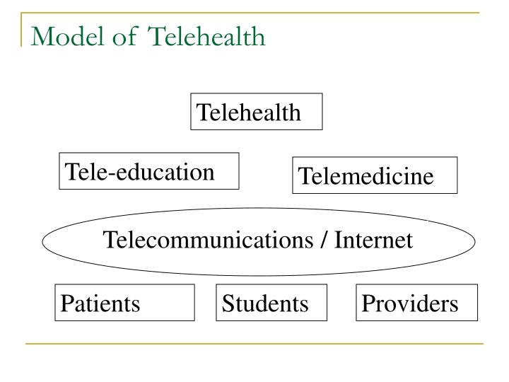 Model of Telehealth