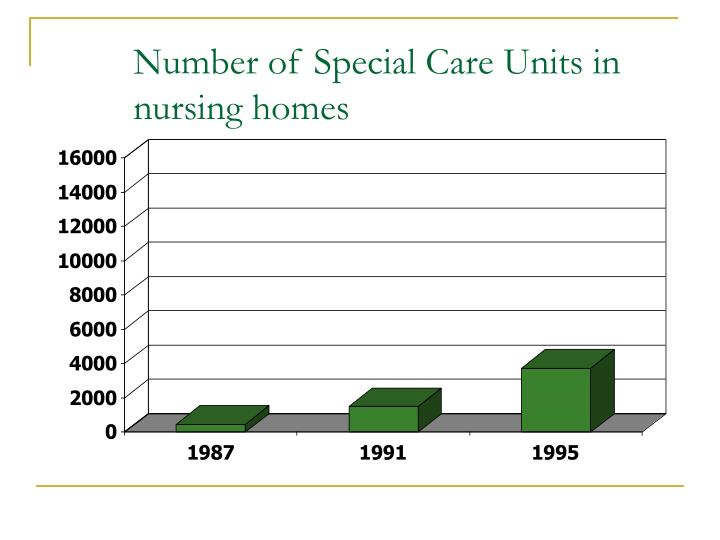 Number of Special Care Units in nursing homes