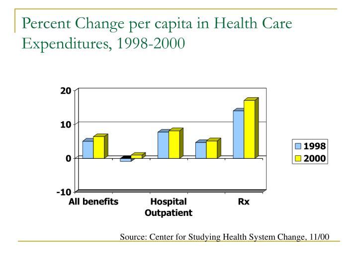 Percent Change per capita in Health Care Expenditures, 1998-2000