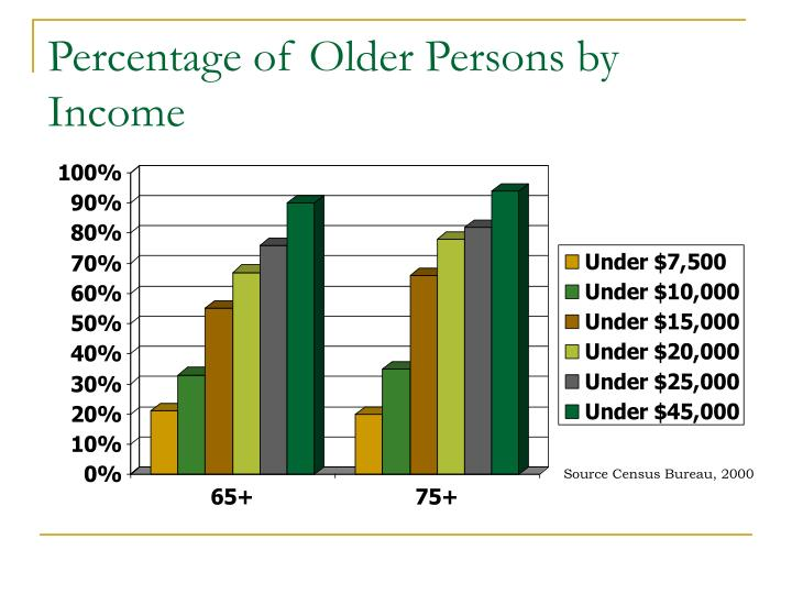 Percentage of Older Persons by Income