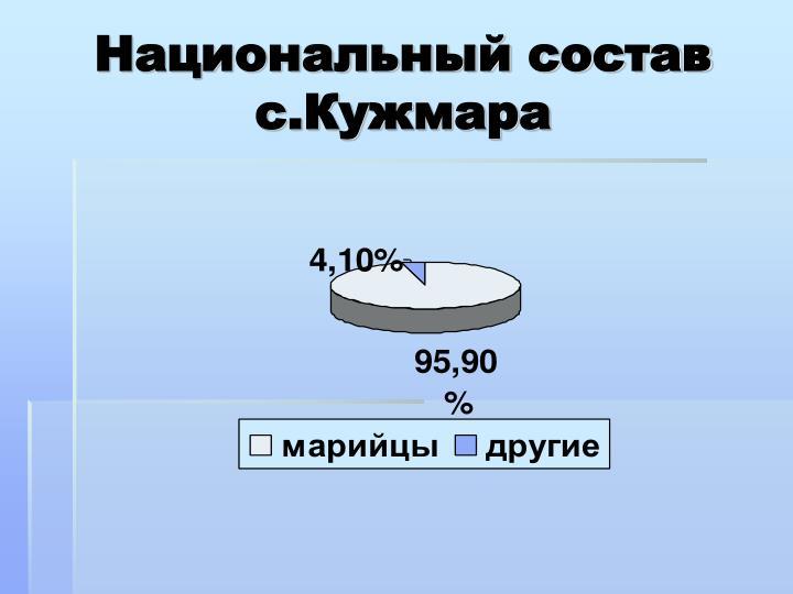 Национальный состав с.Кужмара