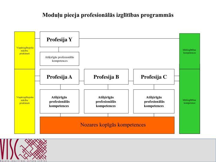 Moduļu pieeja profesionālās izglītības programmās