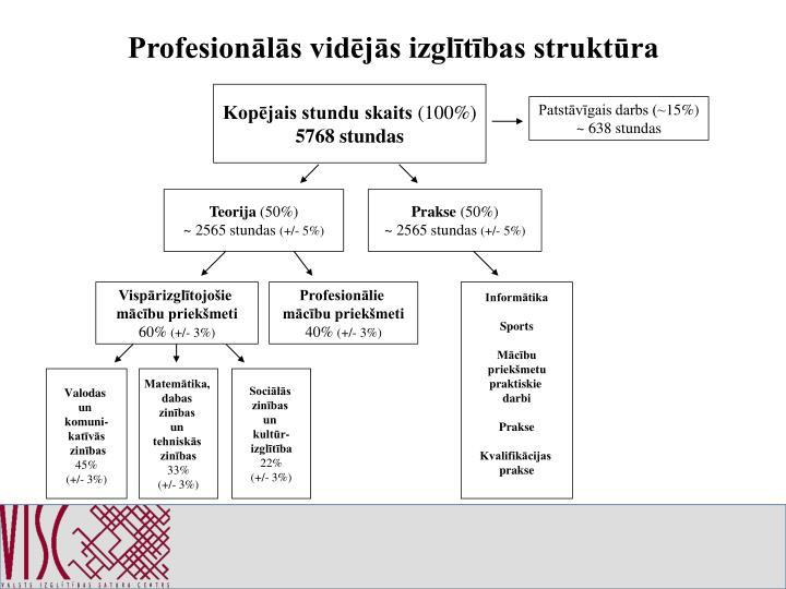 Profesionālās vidējās izglītības struktūra
