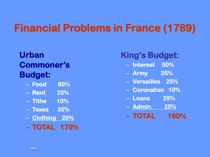 Financial Problems in France (1789)