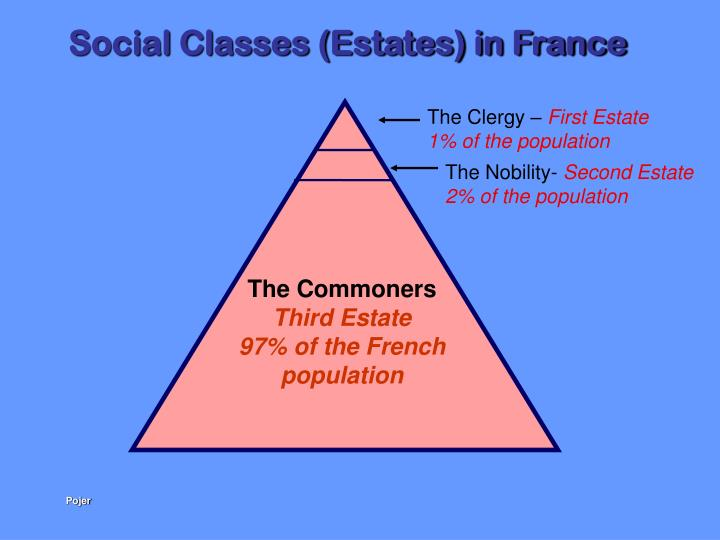 Social Classes (Estates) in France