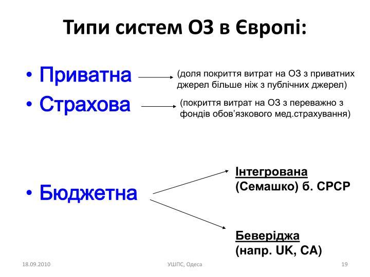 Типи систем ОЗ в Європі: