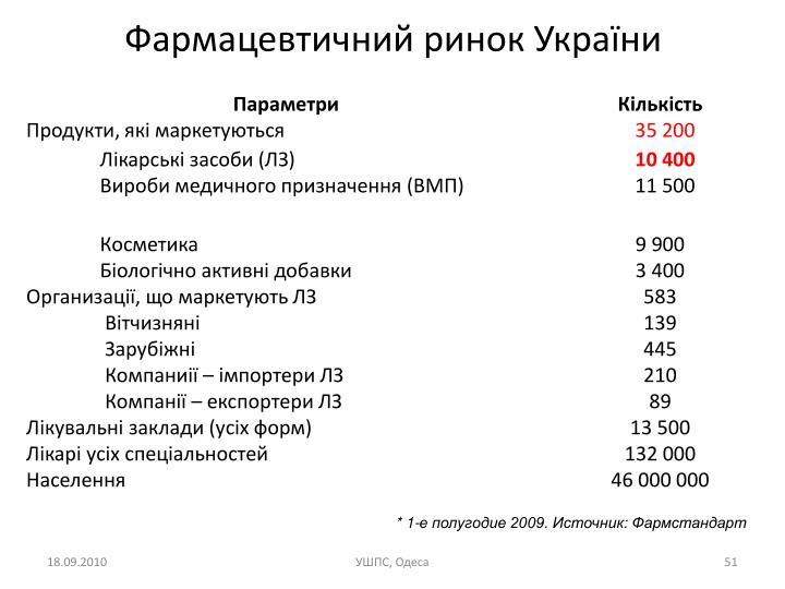 Фармацевтичний ринок України